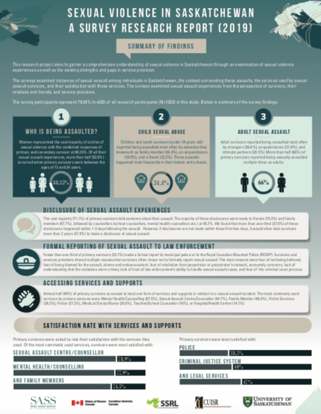 SASS Research Report infographic